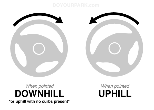 which way to turn the wheel when parking on a hill